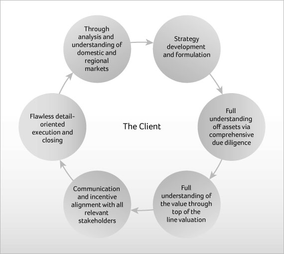 Client Oriented Approach